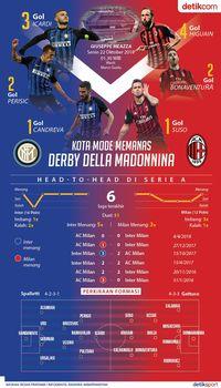 Kota Mode Memanas, Ada Duel Inter Vs Milan