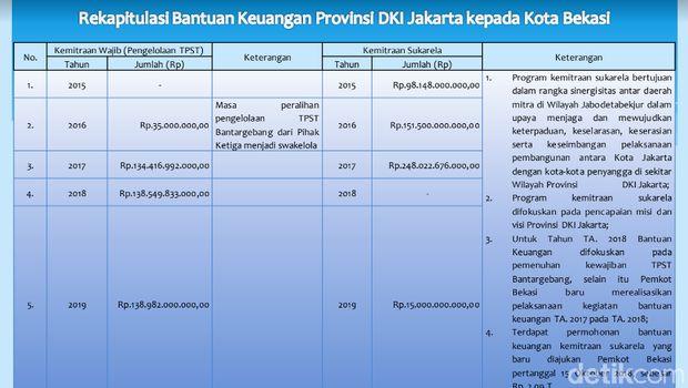 rekapitulasi bantuan keuangan (dana kompensasi dan hibah) DKI Jakarta ke Kota Bekasi