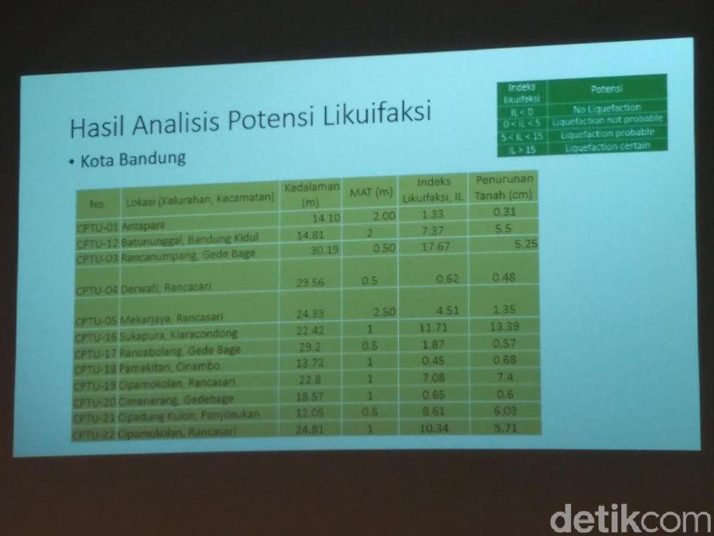 Tanah Turun 1-20 Cm Per Tahun, Bandung Raya Bakal Krisis Air di 2030