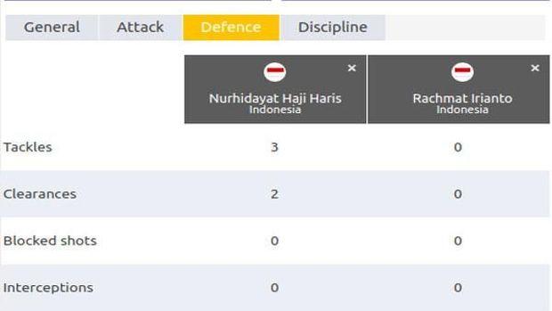 (Stat Nurhidayat-Rian di babak pertama.)