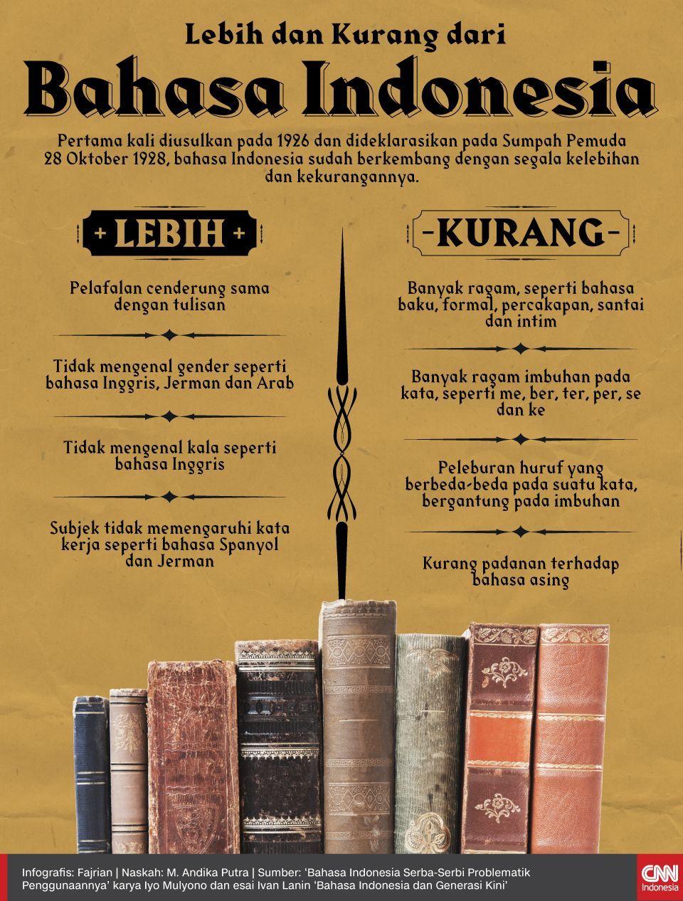 Infografis Lebih dan Kurang dari Bahasa Indonesia