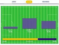 (Grafis zona aksi Jepang vs Indonesia di babak pertama.)