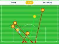 (Grafis tembakan Jepang di babak pertama.)