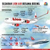 Jet Lion Air yang Jatuh Kirim Sinyal Darurat Malam Sebelumnya