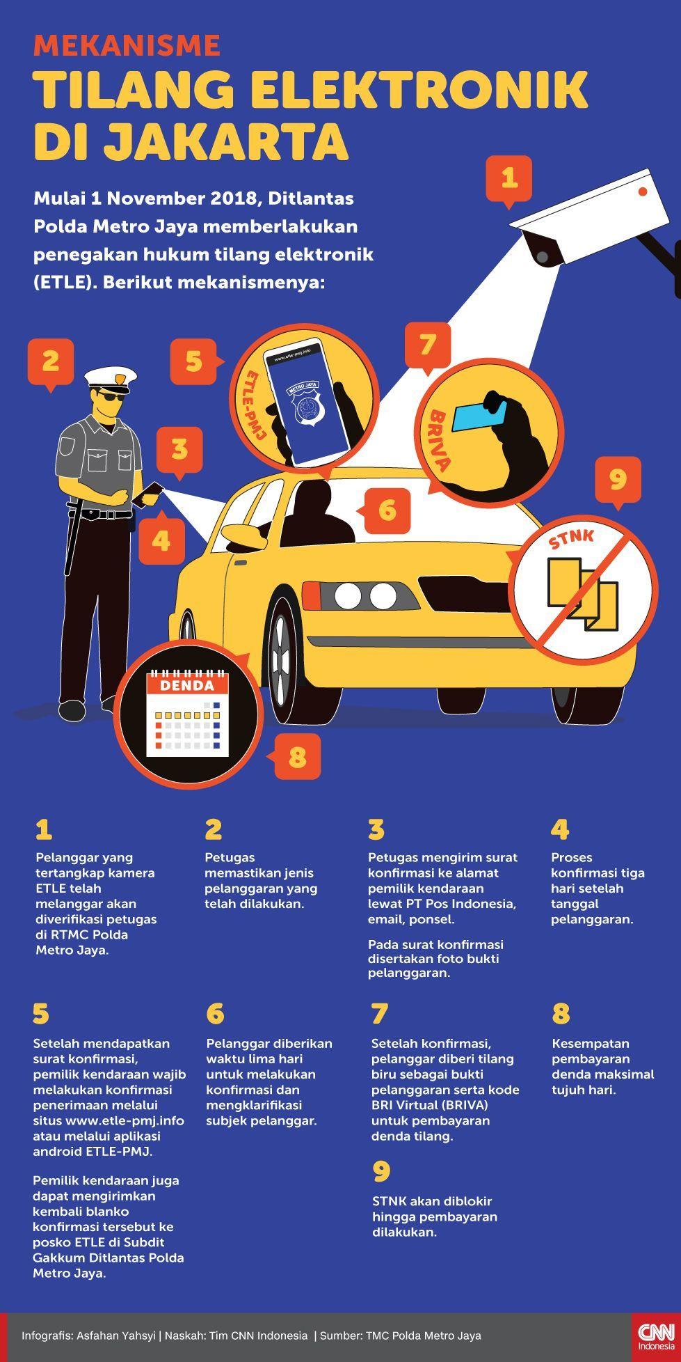 Infografis Mekanisme Tilang Elektronik di Jakarta