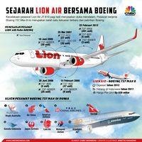 Lion Batal Datangkan Ratusan Boeing 737 Max 8 ?!?!?!