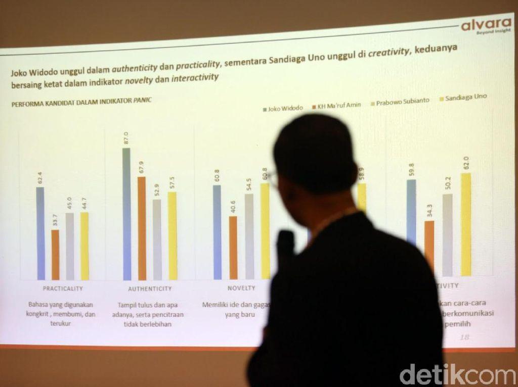 Jokowi Unggul di Survei Alvara