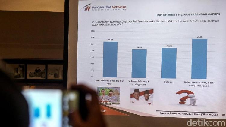 Indopolling Network Rilis Hasil Survei Terkait Pilpres 2019