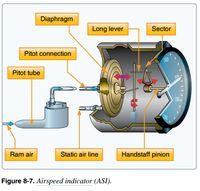 Rusak di 4 Penerbangan Lion Air PK-LQP, Apa Itu Airspeed Indicator?