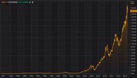 Beli Saham Apple saat IPO, Sekarang Cuannya 500%