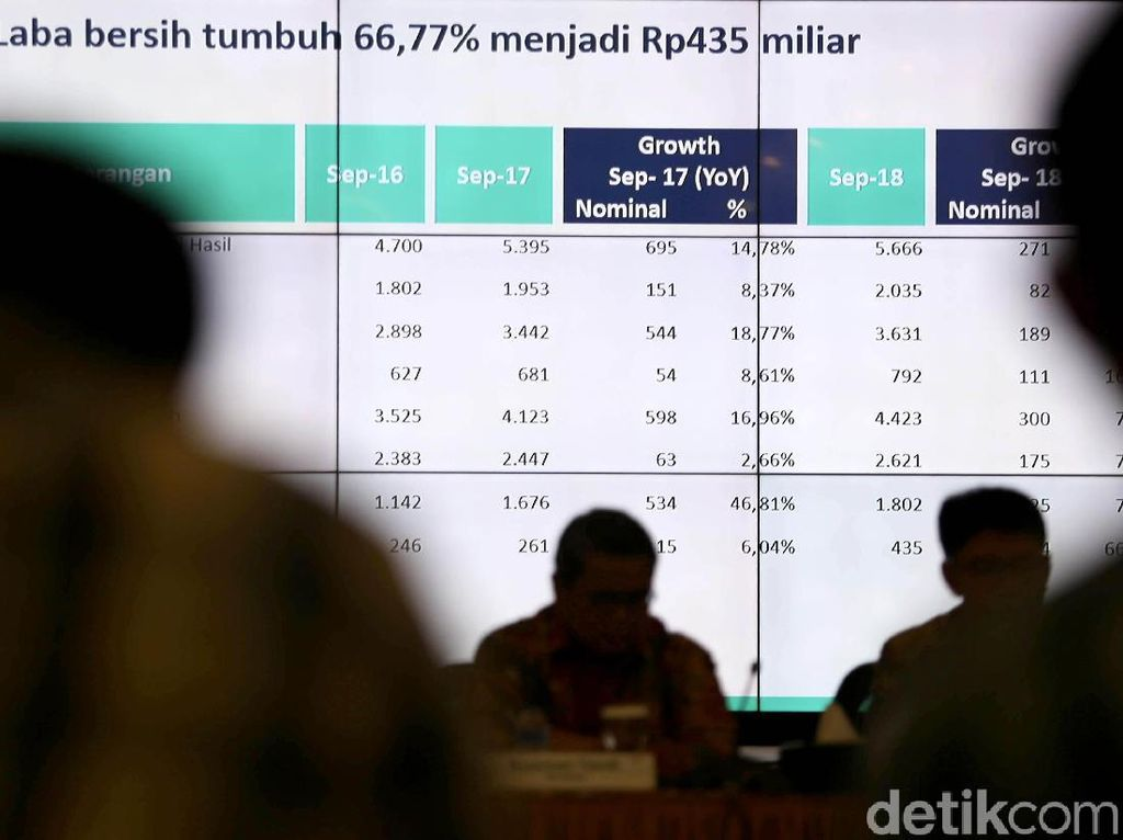 Mandiri Syariah Bukukan Laba Bersih Rp 435 Miliar di Triulan III