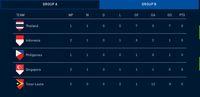 Klasemen Piala AFF: Kandaskan Timor Leste 3-2, Indonesia Peringkat Kedua
