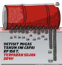 Tahun Politik, Jokowi vs Prabowo Siapkah Naikkan Harga BBM?