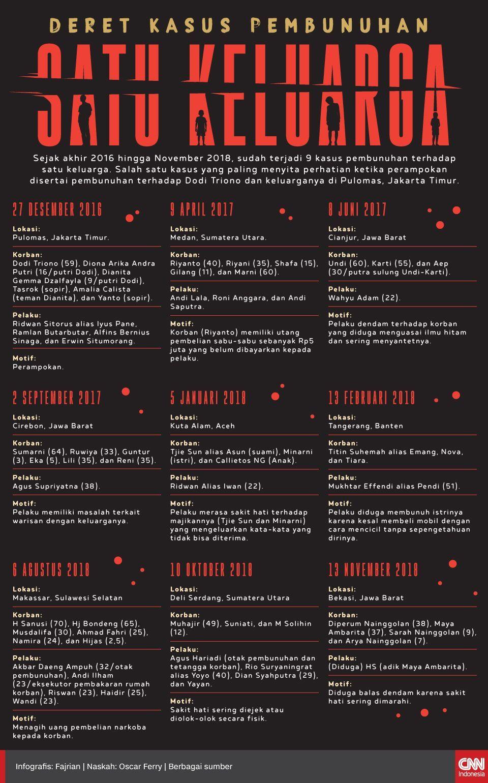 Infografis deret kasus pembunuhan satu keluarga