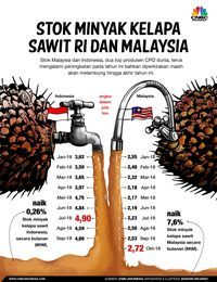 WHO: Industri Sawit Pengaruhi Riset Soal Dampak Kesehatan