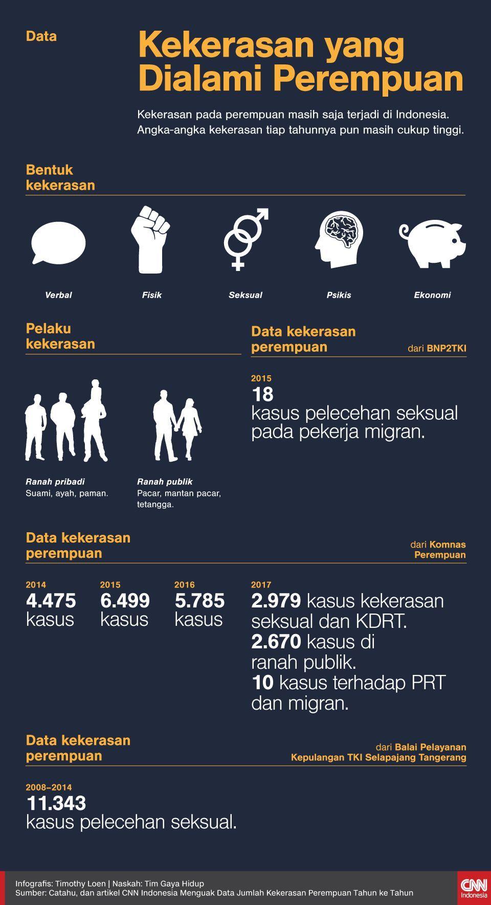 Infografis Data Kekerasan yang Dialami Perempuan
