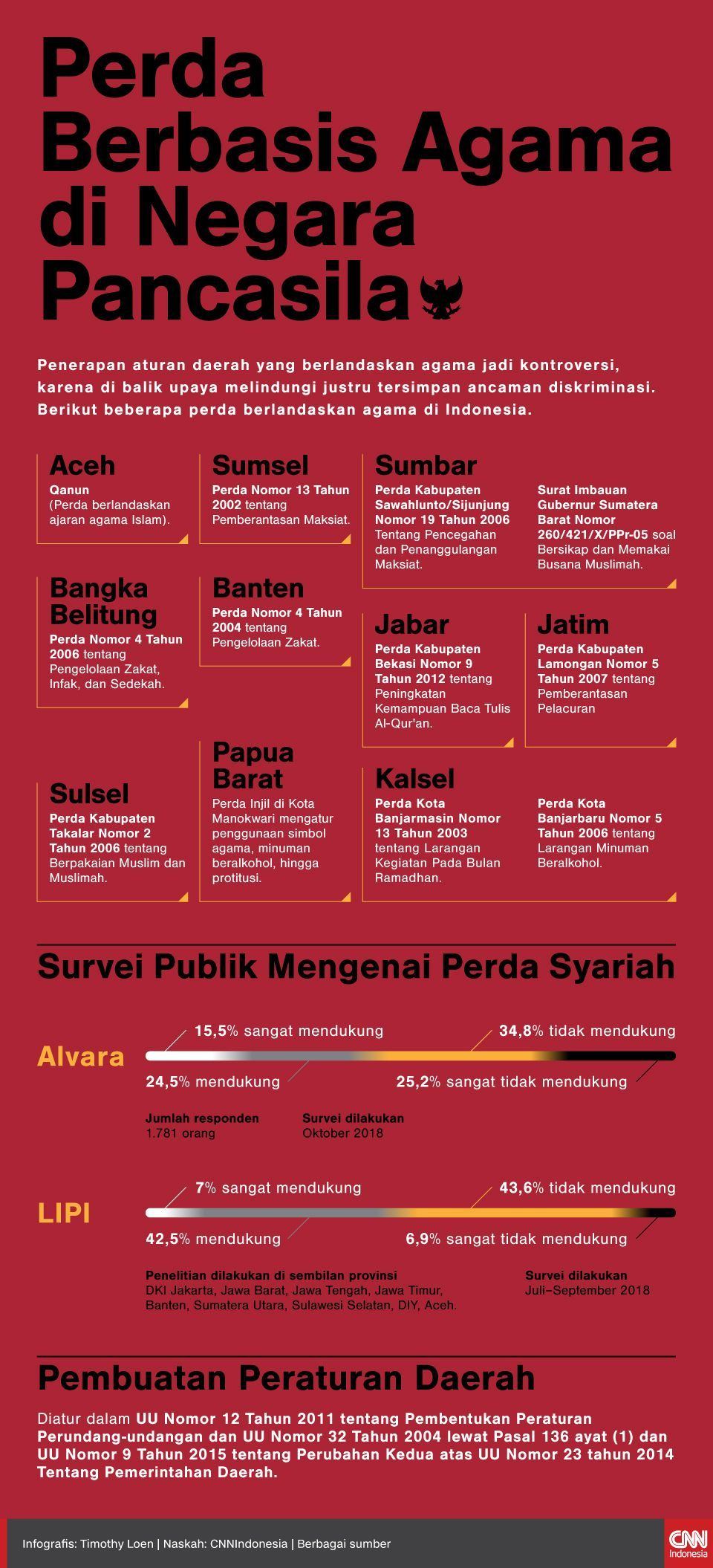 Infografis Perda Berbasis Agama di Negara Pancasila