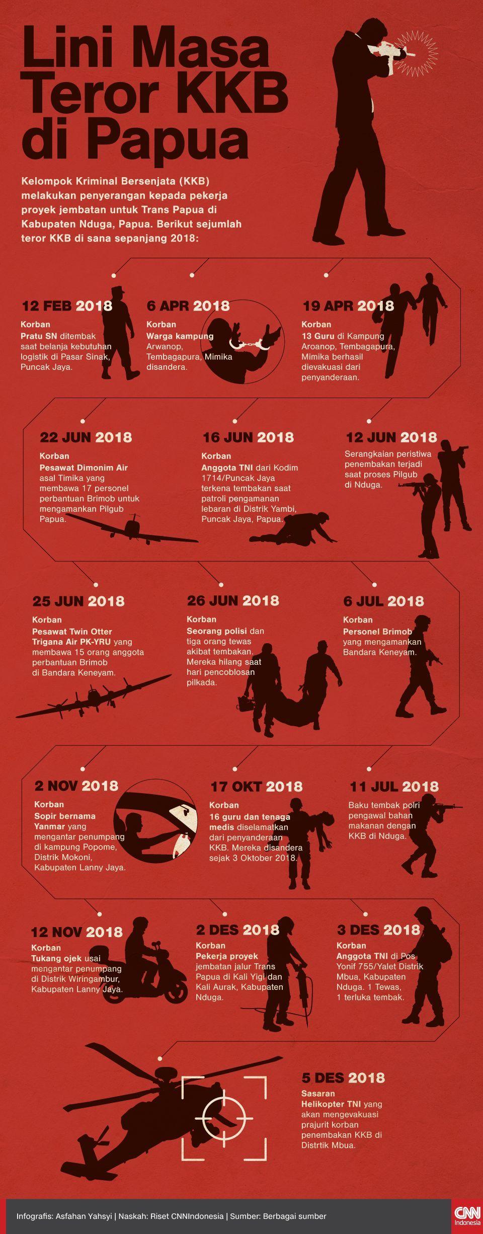 Infografis Lini Masa Teror KKSB di Papua