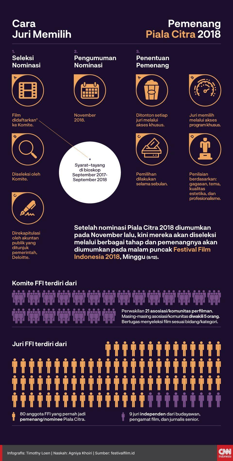 Infografis Cara Juri Memilih Pemenang Piala Citra 2018