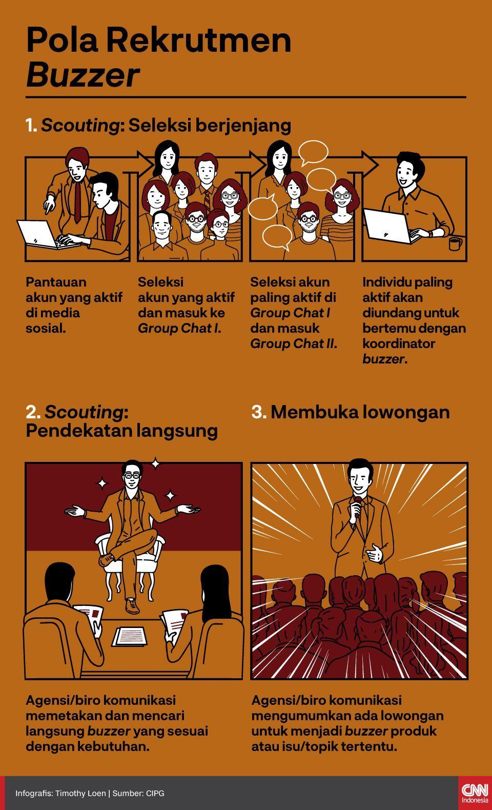 Infografis Pola Rekrutmen Buzzer