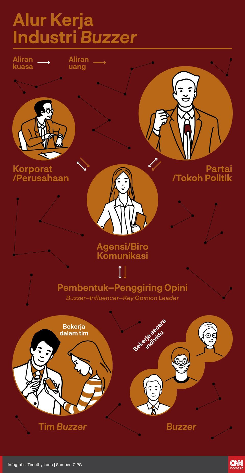Infografis Menguak Alur Kerja Industri Buzzer