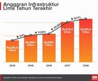 Tak Perlu Gengsi 'Ngutang' Bangun Infrastruktur