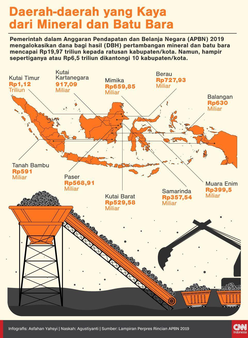Infografis Daerah-daerah yang Kaya dari Mineral dan Batu Bara