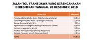 Janji Jokowi Trans Jawa Nyambung Akhir Tahun Lunas