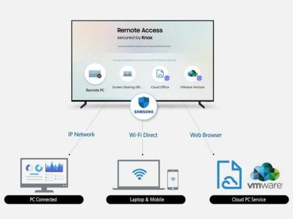 Smart TV Samsung Bakal Bisa Akses PC dari Jauh