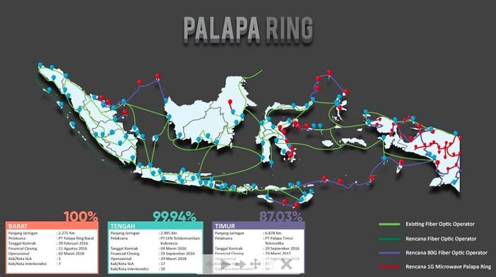 Foto ilustrasi Palapa Ring