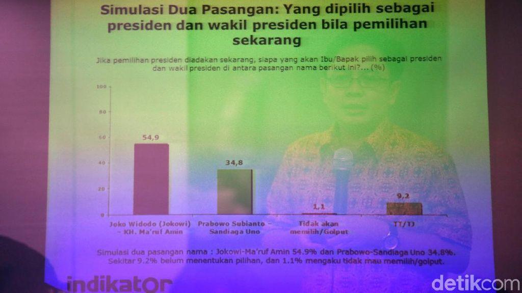 Jokowi Ungguli Prabowo di Survei Indikator