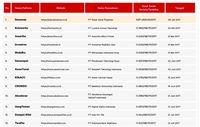 Inilah Daftar Perusahaan Fintech Yang Terdaftar Dan Memiliki Ijin