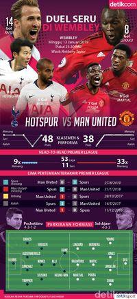 Infografis Tottenham Hotspur vs Manchester United