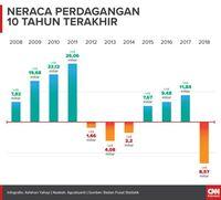 Fakta Neraca Dagang RI Paling Buruk ala Prabowo