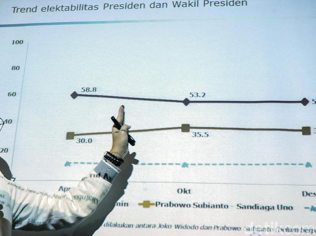 Jokowi-Maruf Amin dan PDIP Berjaya di Survei Charta Politika