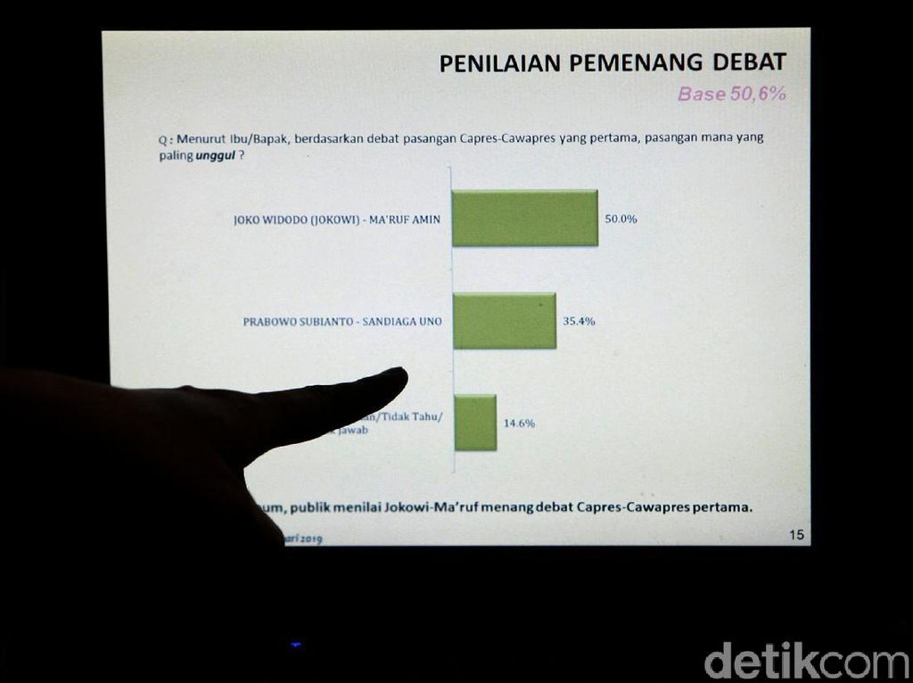 Survei LSI Denny JA, Jokowi-Maruf Masih Unggul