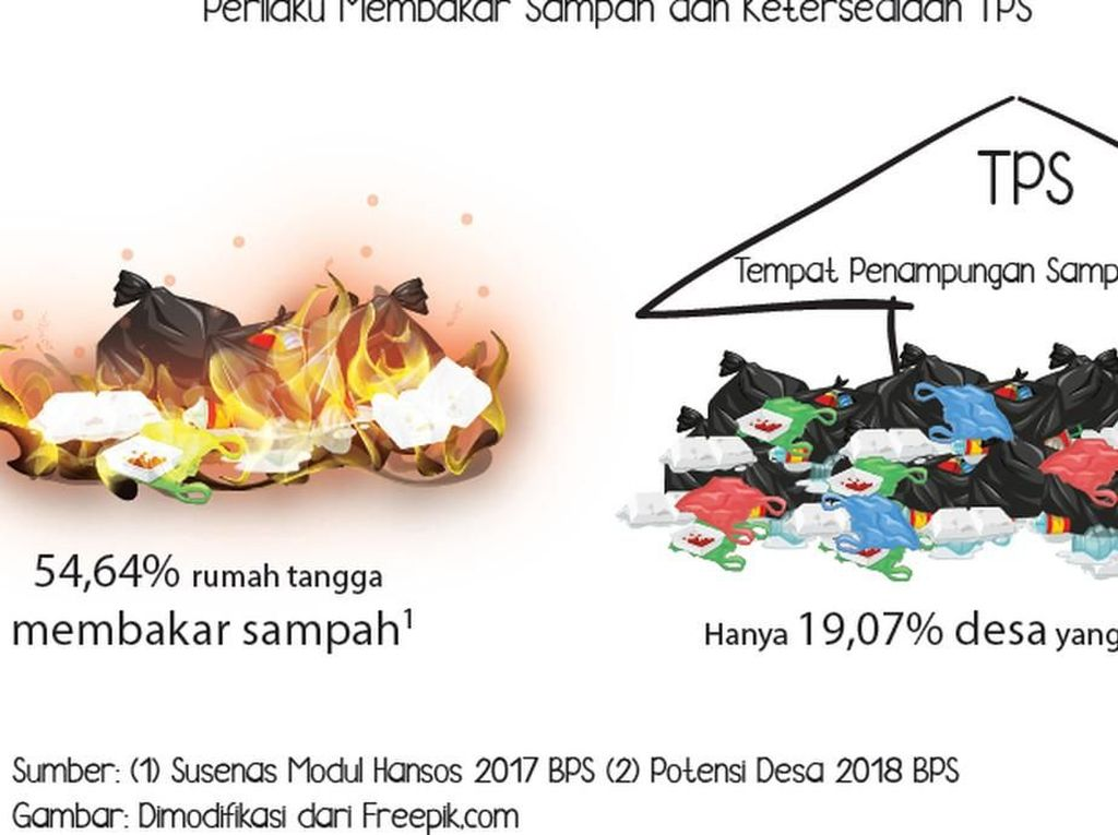 Perilaku Membakar Sampah dan Ketersediaan TPS