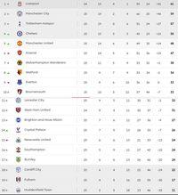 Liga Inggris Liverpool