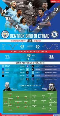 Duel Biru di Etihad Stadium, Siapa Pemenangnya?