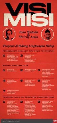 Debat Kedua dan Isu Lingkungan Hidup, Jokowi Dinilai UnggHOLD