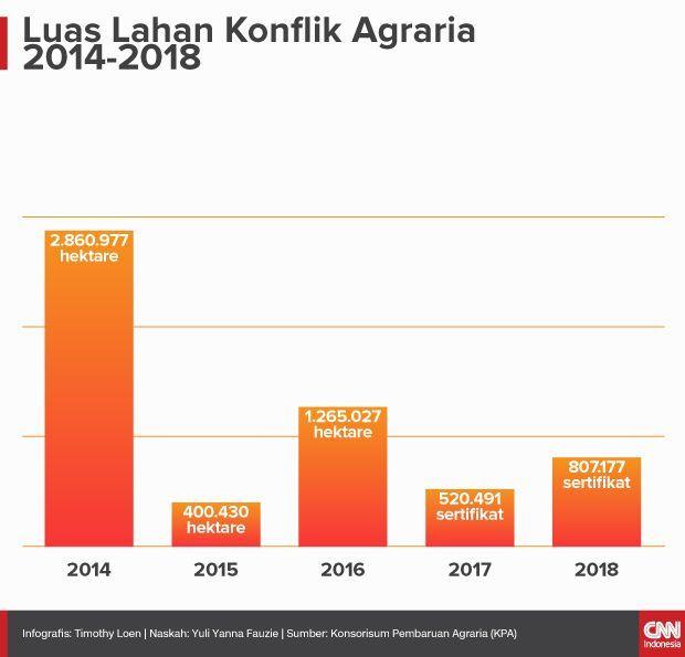 Insert Artikel Ekonomi Luas Lahan Konflik Agraria 2014-2018