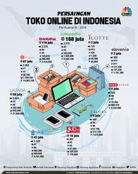 Foto: infografis/infografis Persaingan Toko Online di Indonesia/Aristya Rahadian Krisabella