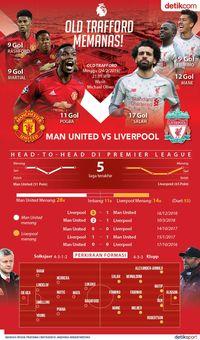 Data Dan Fakta Terkait MU Vs Liverpool Di Old Trafford