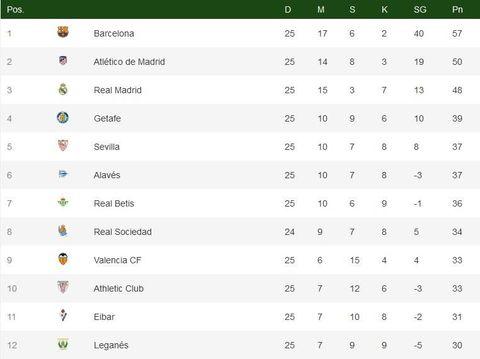 Klasemen Liga Spanyol: Barcelona Masih Nyaman di Puncak