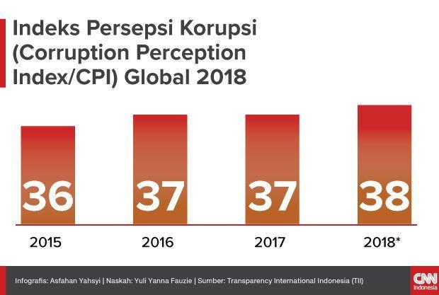 Insert Infografis Indeks Persepsi Korupsi (Corruption Perception Index/CPI) Global 2018