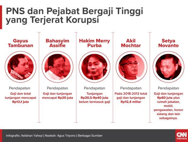 Insert Infografis PNS dan Pejabat Bergaji Tinggi yang Terjerat Korupsi