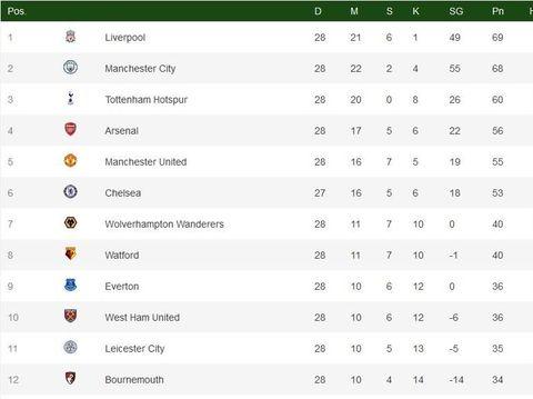 Klasemen Liga Inggris: Balapan Dua Kuda Liverpool dan City
