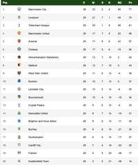 Klassemen Liga Inggris