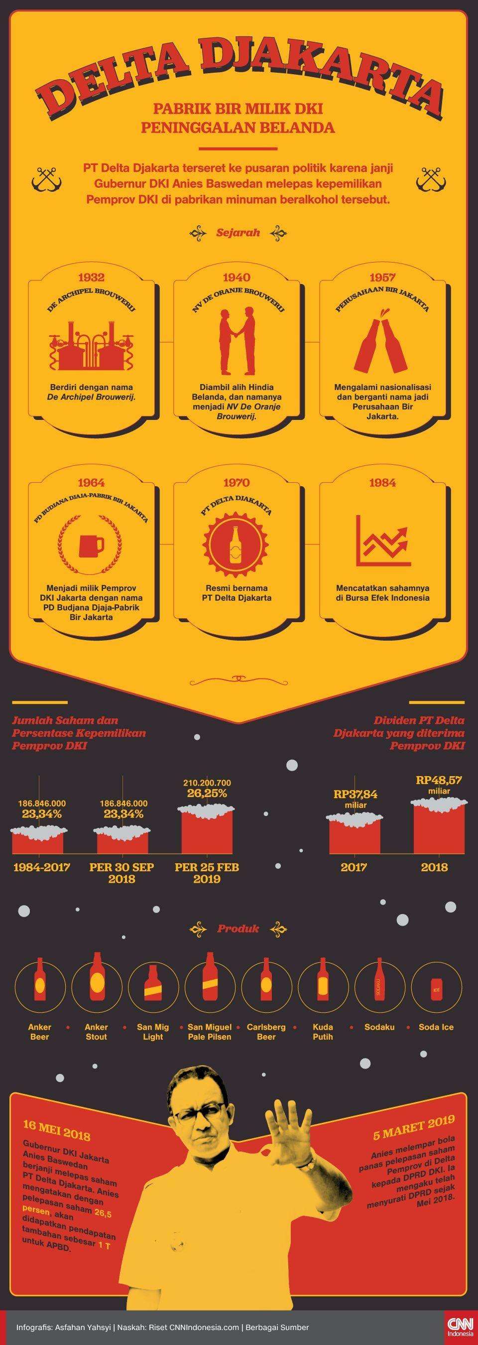 Infografis Delta Djakarta, Pabrik Bir Milik DKI Peninggalan Belanda