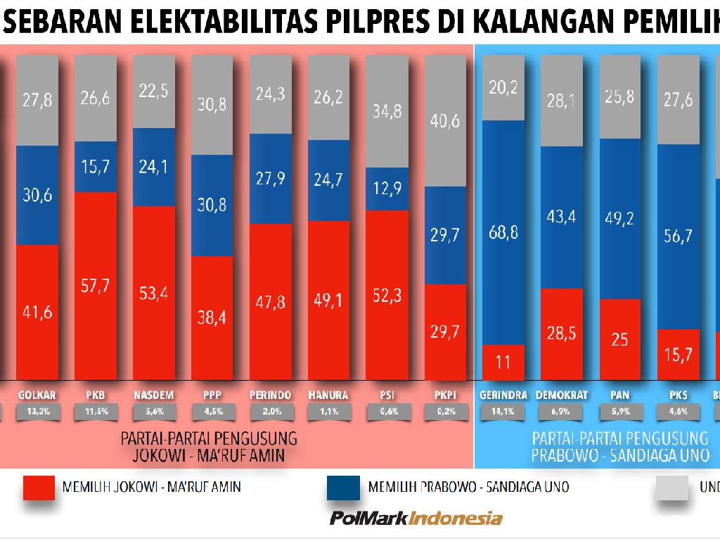 Survei PolMark: Hanya 68,8% Pendukung Gerindra yang Pilih Prabowo